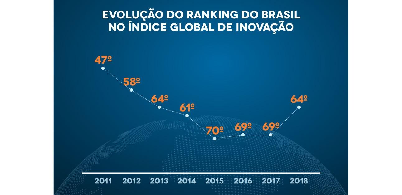 evolucao-do-ranking